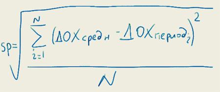 Формула стандартного отклонения доходности