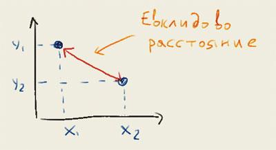 Евклидово расстояние. Пример